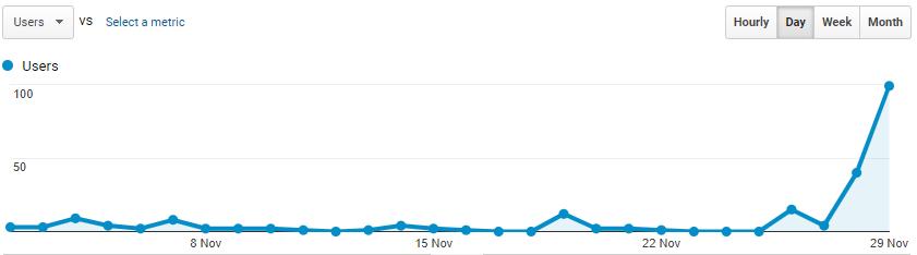 Users in November 2018